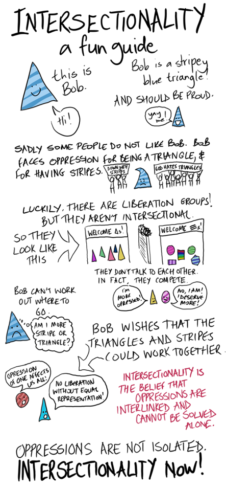 """Description:  This is an infographic featuring text and descriptions  TITLE: INTERSECTIONALITY: A FUN GUIDE  1. A drawing of a triangle with a smiley face. The triangle is two shades of blue striped. A speech bubble comes from his mouth saying """"Hi"""". It is captioned """"This is Bob"""".  2. Caption: """"Bob is a stripey blue triangle AND SHOULD BE PROUD."""" Bob has a speech bubble saying """"YAY ME"""".  3. Caption: """"SOME PEOPLE DO NOT LIKE BOB. BOB FACES OPPRESSION FOR BEING A TRIANGLE AND FOR HAVING STRIPES"""" Image of Bob with a sad face, positioned between stick figures holding a sign saying """"Down with stripes"""" and another set of stick figures holding a sign saying """"Down with triangles"""".  4. Caption: """"LUCKILY THERE ARE LIBERATION GROUPS! BUT THEY AREN'T INTERSECTIONAL. SO THEY LOOK LIKE THIS"""" An arrow points to two rooms, separated by a barbed wire fence. A room with a sign saying """"welcome triangles"""" with triangles inside of many different solid colours. A room with a sign saying """"welcome stripes"""" featuring many different shapes with stripes.  5. Caption: """"BOB CAN'T WORK OUT WHERE TO GO"""". Bob has a sad face. His thought bubble says """"Am I more of a stripe, or a triangle?""""  6. Caption: """"THEY DON'T TALK TO EACH OTHER. IN FACT THEY COMPETE"""". A solid yellow triangle with a cross face is next to a pink striped circle with a cross face. The solid yellow triangle says """"I'm more oppressed"""". The pink striped circle says """"No! I am! I deserve more!""""  7. Caption: """"BOB WISHES TRIANGLES AND STRIPES COULD WORK TOGETHER"""". An arrow points to a red striped circle with an open mouth, and a solid blue triangle with an open mouth. The red striped circle says """"Oppression of one affects us all"""". The solid blue triangle says """"No liberation without equal representation"""".  8. Text, in red: """"INTERSECTIONALITY IS THE BELIEF THAT OPPRESSIONS ARE INTERLINKED AND CANNOT BE SOLVED ALONE"""".  9. Text, in black: """"OPPRESSIONS ARE NOT ISOLATED! INTERSECTIONALITY NOW""""."""