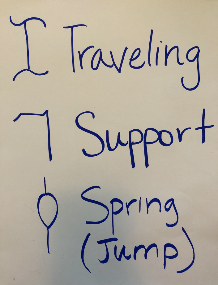 hand drawn symbols with hand written labels including the following: I with wavy top and bottom lines labeled traveling, L rotated 180 degrees labeled support, circle with a line pointing out of the top and bottom labeled spring (jump)